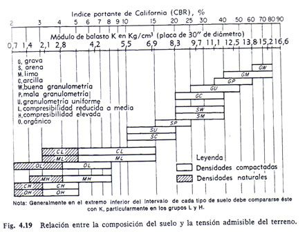 Image Result For Correlacion Cbr Vs Esfuerzos Admisibles