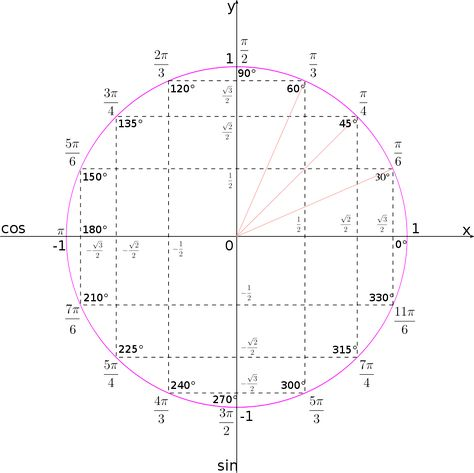 Unit circle by hobermallow - There are many ways to draw a unit - unit circle chart