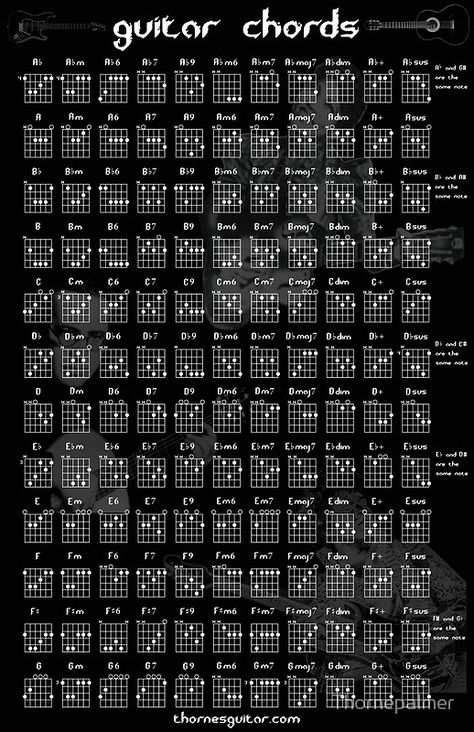 'Guitar Chord Chart' Poster by Thornepalmer Featuring images of Jimi Hendrix, Sister Rosetta Tharpe, and Andres Segovia, this guitar chord chart has all the chords most guitarists need! Millions of unique designs by independent artists. Find your thing. Acoustic Guitar Chords, Guitar Chords Beginner, Easy Guitar Songs, Guitar Chords For Songs, Music Chords, Guitar Tips, Electric Guitar Chords, Guitar Songs For Beginners, Electric Guitar Lessons