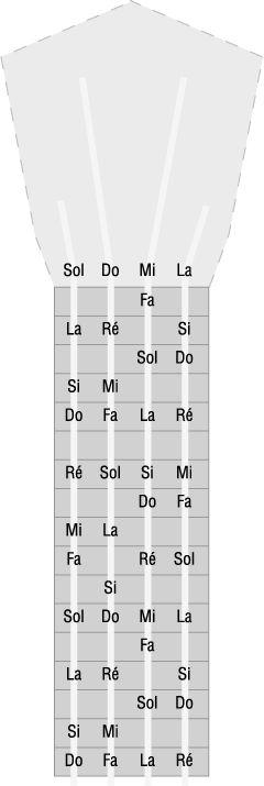 ukulele notes manche