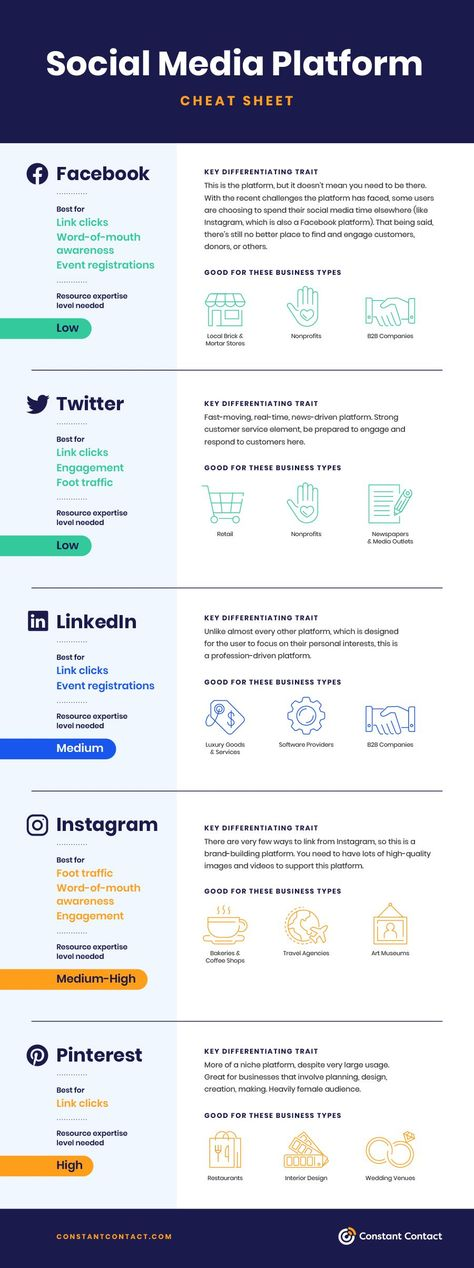 Which Social Media Platforms Should Your Business Use in 2021? [Infographic]