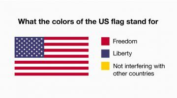 Funny Country Flag Color Meanings Mean Humor Flag American Flag Facts