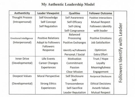 What is the Authentic Leadership Theory? Authentic leadership - leadership self assessment