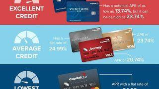 Debt Interest Calculator Instant Approval Credit Cards Best
