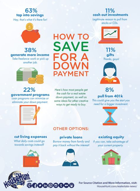 How To Save For A Down Payment Infographic Househunt Real Estate Blog Real Estate Infographic Buying First Home Buying Your First Home