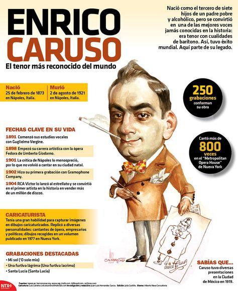 #UnDíaComoHoy, 2 de agosto de 1921, murió Enrico Caruso, el tenor más reconocido del mundo. #InfografíaNTX