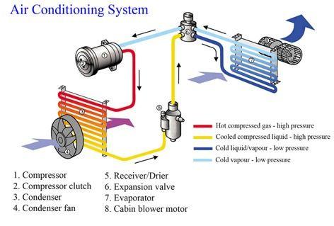 Auto Ac System Diagram In 2020 Car Air Conditioning Air Conditioning System Air Conditioner Condenser