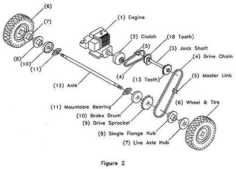 Rear Axle Go Kart Assembly