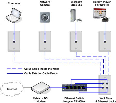 Ethernet Home Network Wiring Diagram Tech upgrades Home network