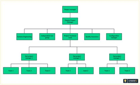 Project Management Organizational Structure - The project management organizational structure decides the resources, communication methods and other aspects of project management. Click on the image to use as template to draw your project org chart structure  #OrgChart #OrganizationChart #Organigram #ProjectManagement #Diagramming #Diagrams #OrgChartTypes