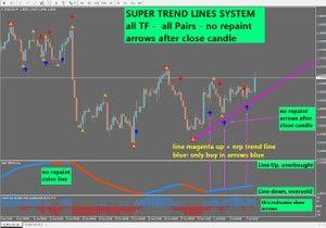 R089 Super Trend Lines System Mt4 Windows