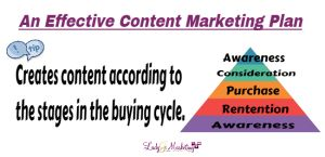 A Content Marketing Plan Is Imperative To Your Success Online