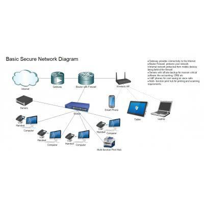 Motor City Wifi Specialist Home Internet Network Setup In Dubai