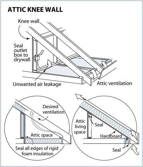 Insulating Knee Walls In Homes Extension Knee Walls Are Found In Houses With Finished Attics And Multiple Ceiling Heights The Kne Attic Remodel In 2019