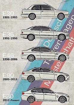 Bmw Bmw M3 Generations Timeline By Yurdaer Bes Bmw Wallpapers Dream Cars Bmw Bmw Series