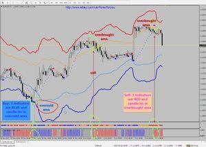 R069 Atr Channels Psar System Indicator Metatrader 4 Investimento