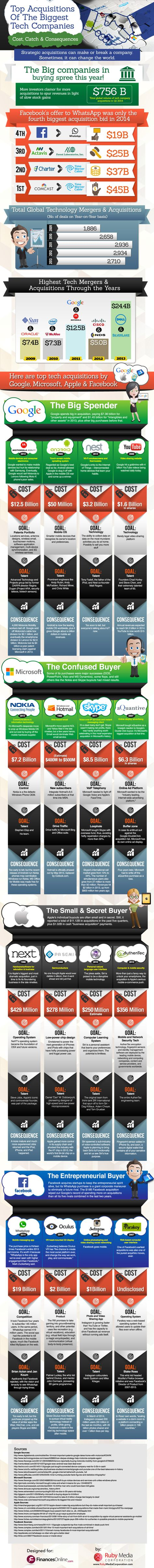 The $19 Billion WhatsApp Deal Was Big, But Not the Year's Biggest (Infographic)