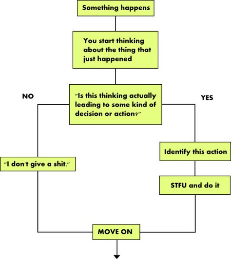The elegant art of not giving a sh*t complete with flowchart about not giving a sh*t