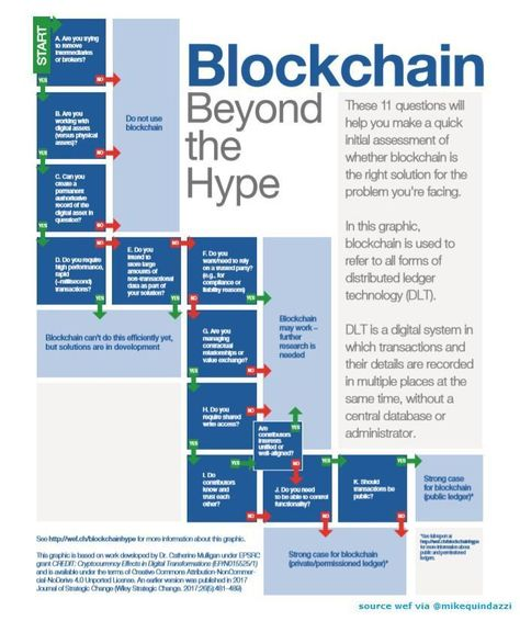 Blockchain : Ask yourself these questions. Plan your blockchain strategy.