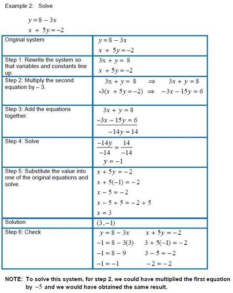Solving Systems of Linear Equations in Two Variables Using ...