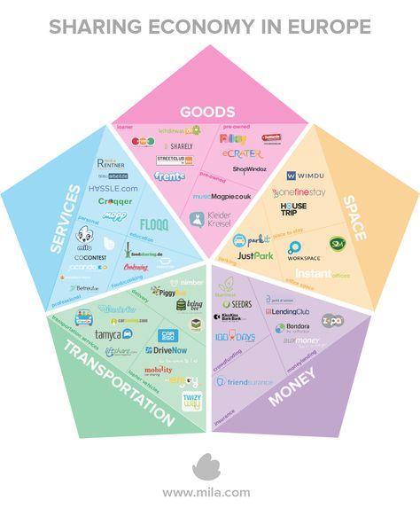 sharing economy - Google Search
