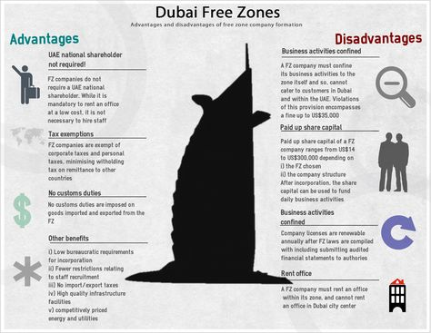 17 best International Business Infographics images on Pinterest - free articles of incorporation template
