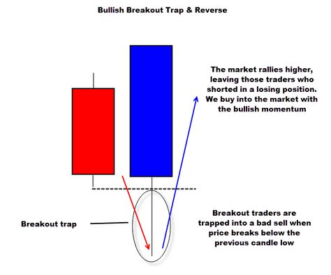 The Best Forex Signals Price Action Trading Patterns Forex