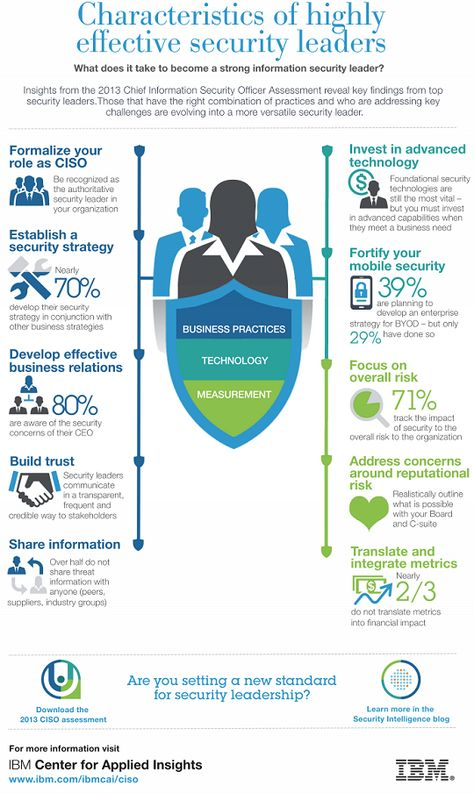 Characteristics of Highly Effective Security Leaders: IBM recently released its 2013 Chief Information Security Officer Assessment report. The study is published by the IBM Center for Applied Insights The 2013 Assessment is based on interviews with security leaders on leading business practices, technologies and measurement. The infographic below summarizes some of the key traits exhibited by effective CISOs.