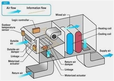 Hvac Building Services Hvac Valve Core Removal Tool Hvac School Cost Hvac Installation Process In 2020 Hvac System Hvac Air Refrigeration And Air Conditioning