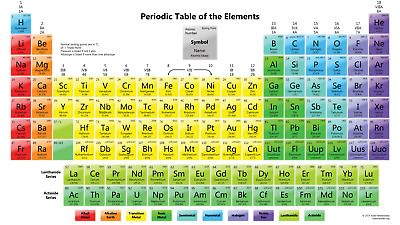 Art Print poster-Periodic-Table-Of-Elements Science-Pictures12x18 24x36 custom