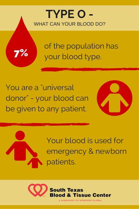 O negative blood type personality