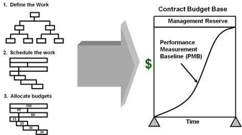 Learn the Basic Concepts of Earned Value Management Stuff to Buy - earned value analysis