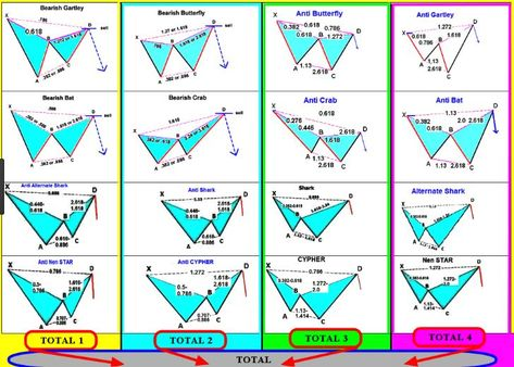 Download Best Harmonic Pattern Scanners Mt4 Indicator Free Bat