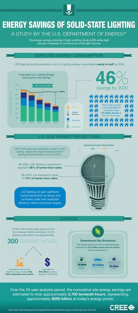 LED Lighting Savings