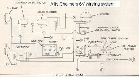 f38d796c6f6d92a8d26c7b1e69f4421a baseball 6v wiring diagram allis chalmers c allis chalmers b c pinterest fordson super major wiring diagram at readyjetset.co