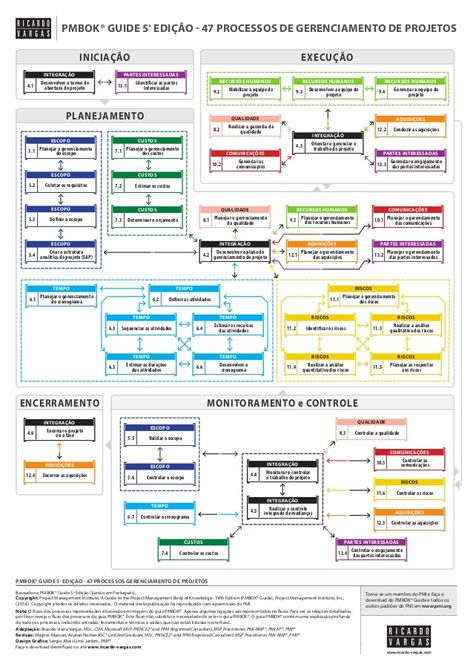 Weekly Status Report Format Excel Free Download project control