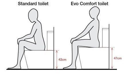 Comfort Height Vs Standard Height Toilets Pros Cons Toilet Haven In 2020 Height One Piece Toilets Toilet Design