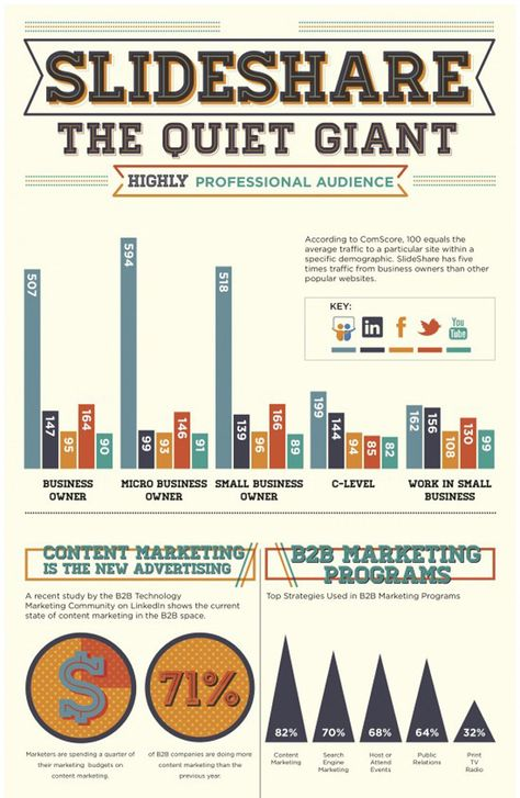 Slideshare the quiet giant of content marketing 2