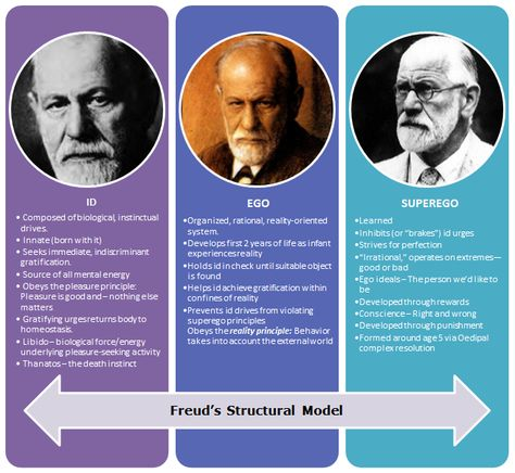 Google Image Result for http://www.freud-sigmund.com/wp-content/uploads/2011/01/Freud%25E2%2580%2599s-Structural-Model.png