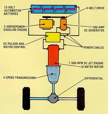Electric Car Conversion | MOTHER EARTH NEWS | Electric car conversion, Electric  car, Electric car engine | Hybrid Car Engine And Transmission Diagram |  | Pinterest