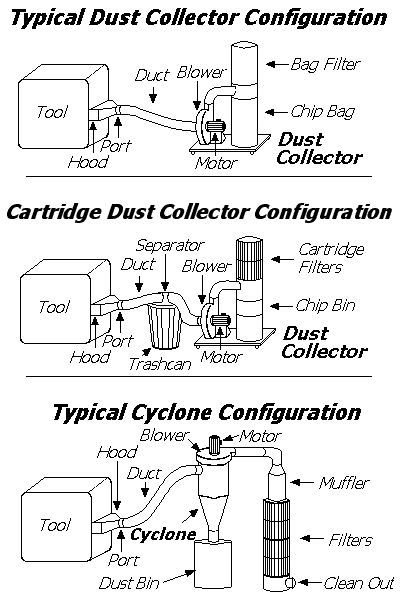 Dust Collection Equipment With Images Shop Dust Collection