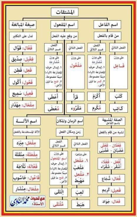 اسماء في الصرف Learn Arabic Language Arabic Language Learning Arabic