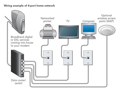 What is Local Area Network(LAN)? ~ All Computer Topics | Projects to Try | Pinterest | Local area network