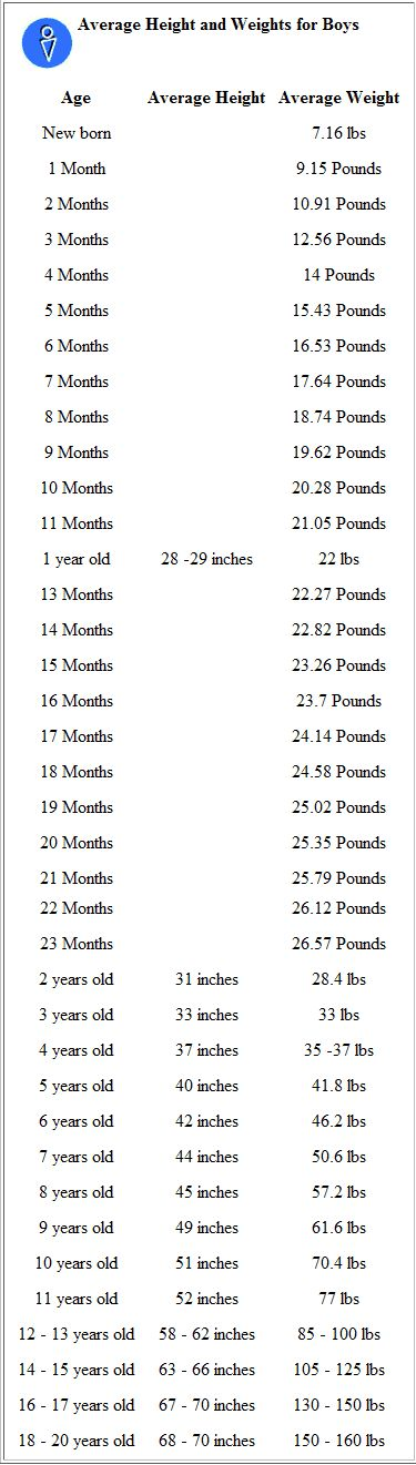 height weight charts for boys