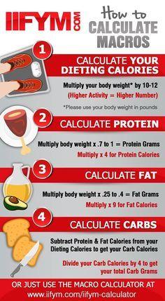 keto diet weightloss calculator