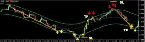 Super Cg Arrows Non Repaint Forex Trading Indicator System