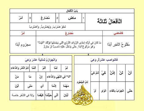 الأفعال ثلاثة ماض ومضارع وأمر شرح مبسط مع الأمثلة وتحميل Pdf Learn Arabic Language Learning Arabic Learning