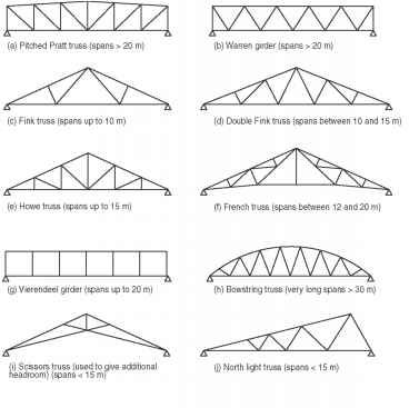 4 30 Different Forms Of Conventional Roof Trusses And Lattice Girders Roof Truss Design Roof Trusses Metal Roofing Materials