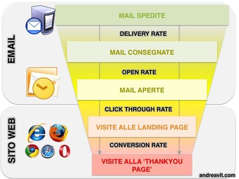 kpis for email marketing