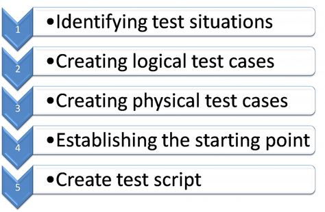 Best Test Planning And Methodology Images On   Test